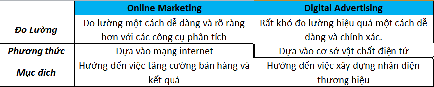 Sự khác nhau giữa online marketing và digital advertising