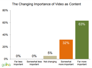 video-content-marketing-trong-chien-luoc-marketing-online-hieu-qua-2