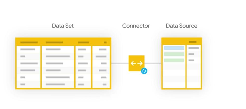 Data Set trở thành Data Source thông qua Connector kết nối