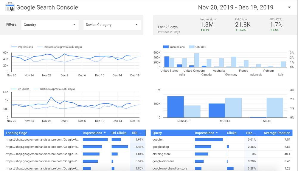Một số báo cáo mà GDS thực hiện khi link data với Google Analytics và Google Search Console