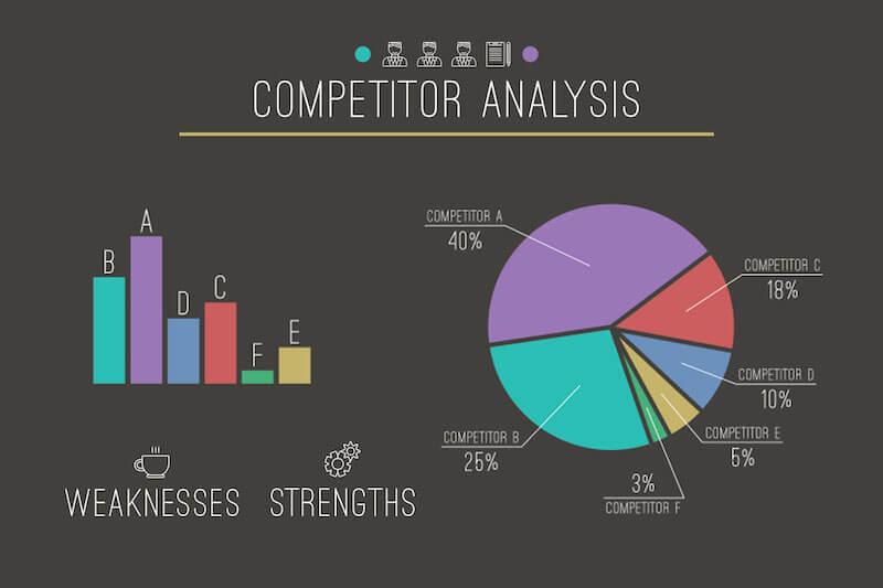 Phân tích đối thủ để cải tiến quy trình/ chiến lược, giúp kết quả SEO cao nhất trong cùng vùng từ khóa