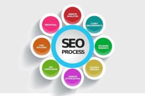 Seo tổng thể giúp website trụ vững thứ hạng cao trên trang tìm kiếm của Google