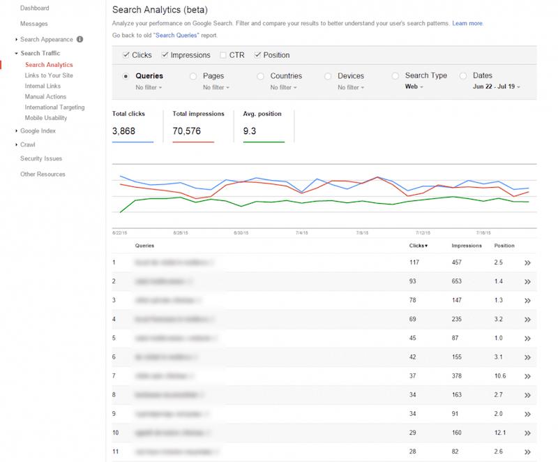 Google Search Console là công cụ phân tích từ khóa mà đội ngũ cung cấp dịch vụ SEO TPHCM nói riêng và toàn thế giới nói chung yêu thích