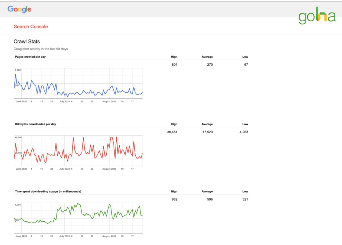 Khi nhấp vào Crawl Stats, Google Search Console sẽ chuyển sang một tab khác và cung cấp cho bạn nhiều thông tin liên quan đến đo lường dữ liệu