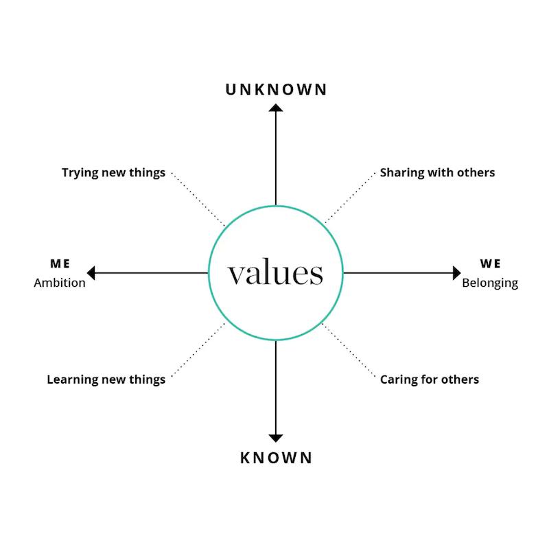 The Human Values Compass - La bàn giá trị của con người