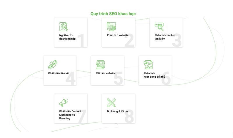 Ở Goha có quy trình làm SEO cho doanh nghiệp cực khoa học