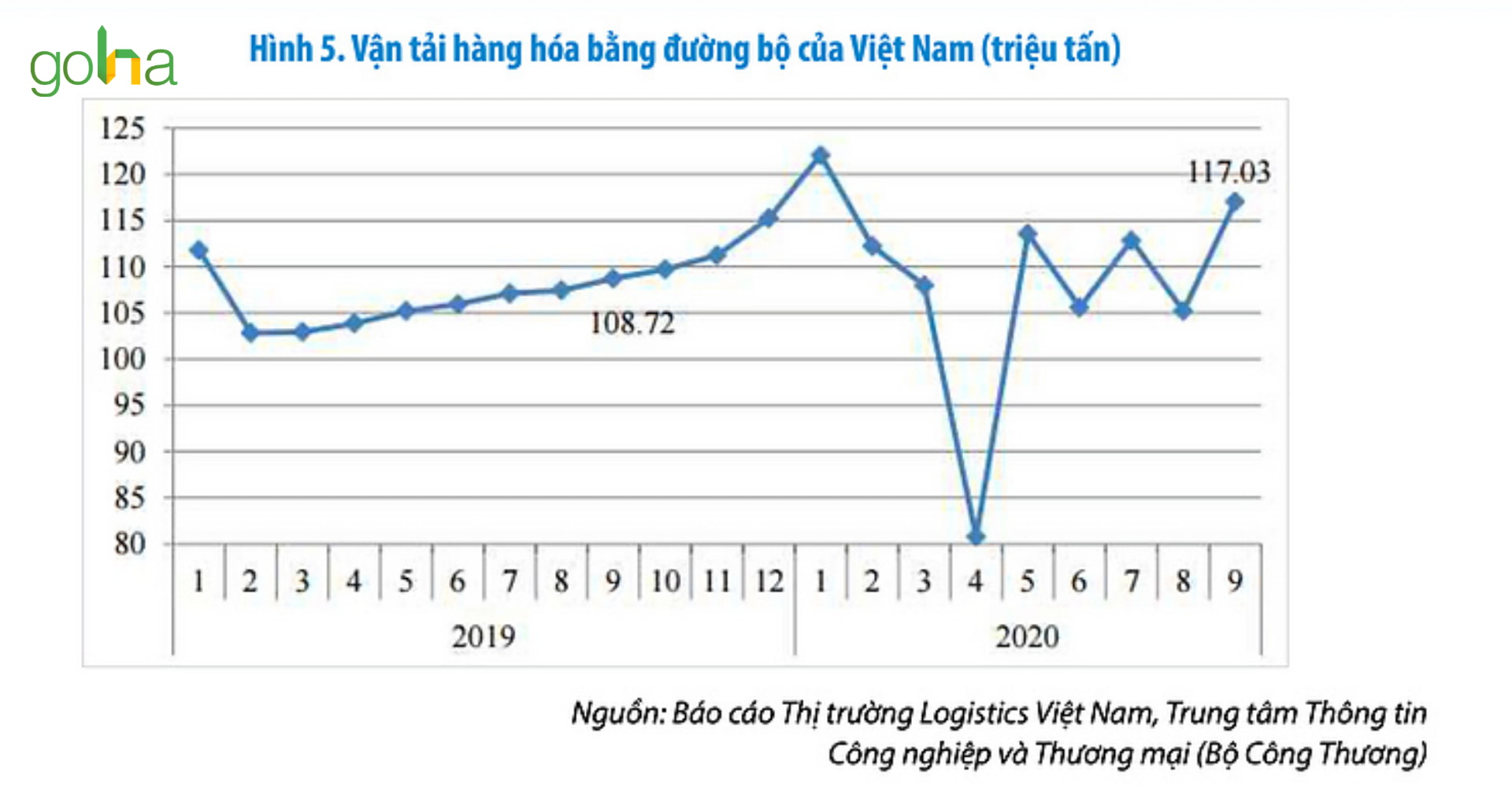 bao-cao-thi-truong-logistics-viet-nam